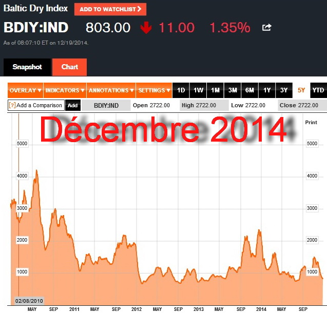 Bloomberg Baltic Dry Index