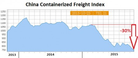 China-Containerized-Freight-Index-2015-10-23.jpg