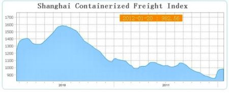 ShangHai_Shipping_Freight_Index_2012.jpg