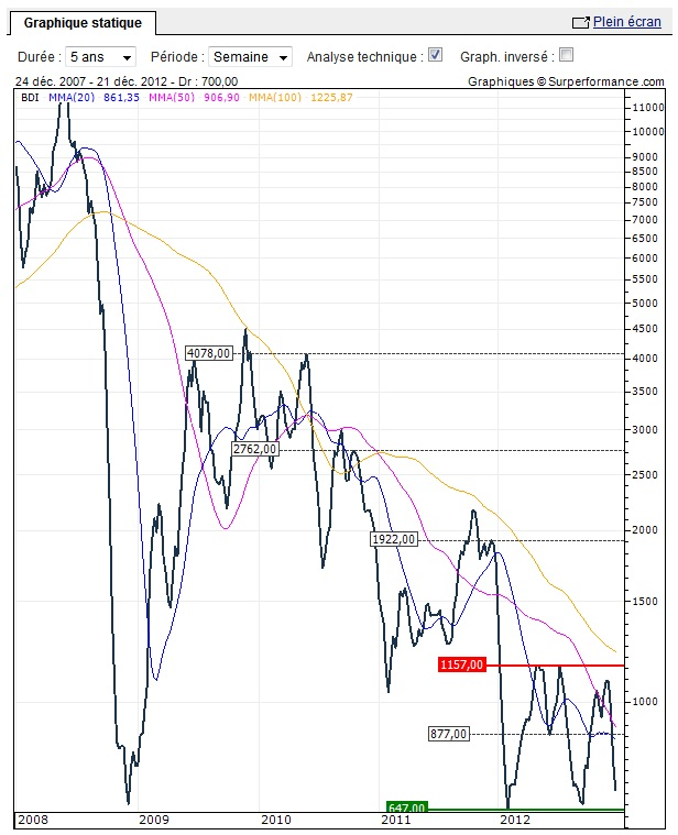 Baltic_Dry_Index_decembre_2012.jpg