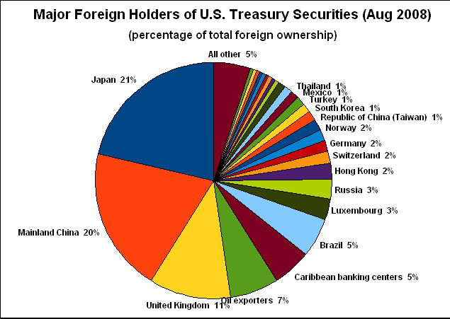 http://www.renovezmaintenant67.eu/public/Foreign_Holders_of_United_States_Treasury_Securities-percent