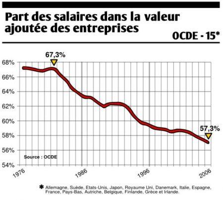 http://www.renovezmaintenant67.eu/public/.repartition_richesses_1976_a_2006_m.jpg